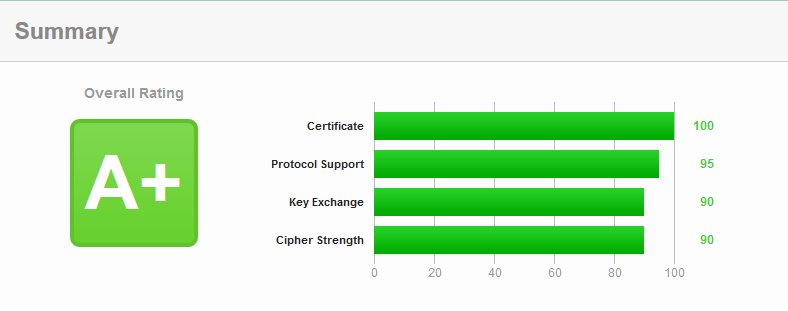 SSL Labs score report: A+